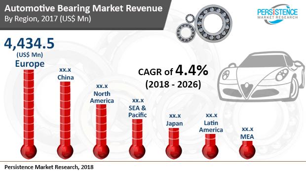 Рынок автомобильных подшипников к 2026 г. может достичь 27,02 млрд. USD
